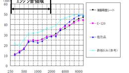 制振吸音シートの遮音性グラフ