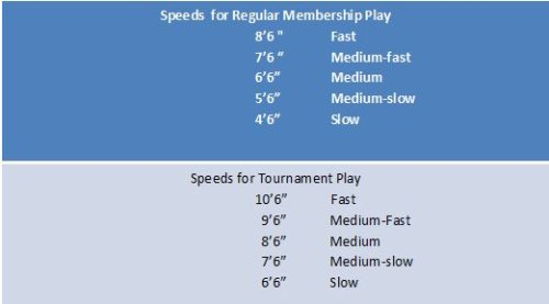 USGA 1977 green speeds