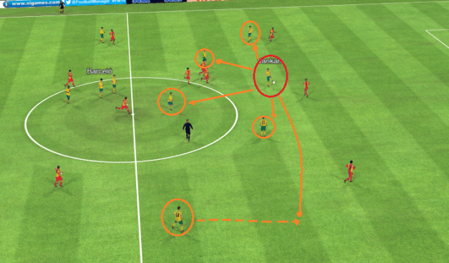 Vankan is highlighted in the red circle, his realistic passing options are displayed in orange.
