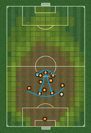 The blue lines represent both the defensive and the forward line, whilst the arrows indicate the distance between the deepest and most advanced players in each line.