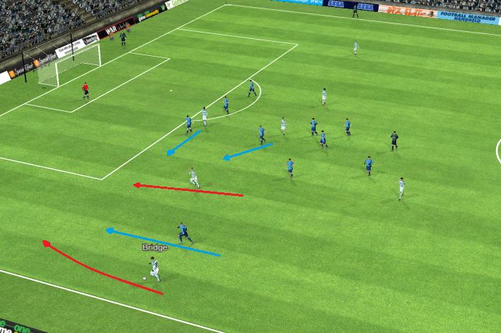 The blue lines represent defensive movements, the red line represents an offensive movement.