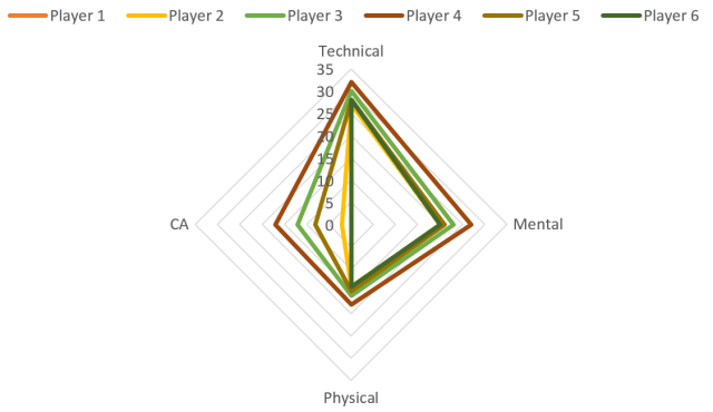 Player 1: 1 Det, 1 Prof Player 2: 8 Det, 8 Prof Player 3: 14 Det, 14 Prof Player 4: 20 Det, 20 Prof Player 5: 1 Det, 20 Prof Player 6: 20 Det, 1 Prof