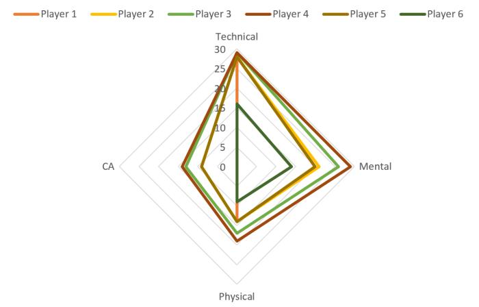 Player 1: 1 Amb, 1 Prof Player 2: 8 Amb, 8 Prof Player 3: 14 Amb, 14 Prof Player 4: 20 Amb, 20 Prof Player 5: 1 Amb, 20 Prof Player 6: 20 Amb, 1 Prof
