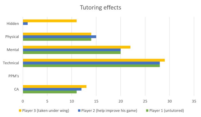 tutor12