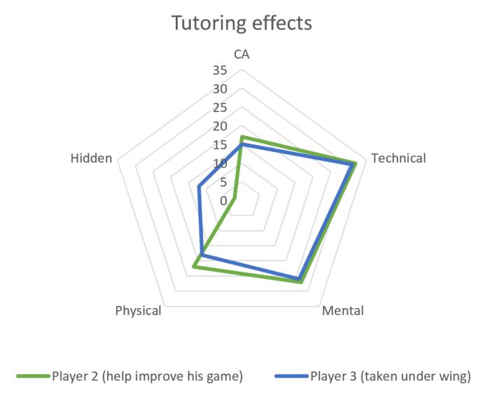 tutor18