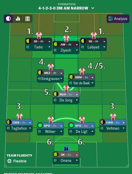 Fm19 Tactics 433 Narrow {Grow}