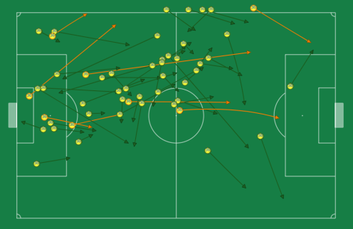 The passing distribution of our left defender