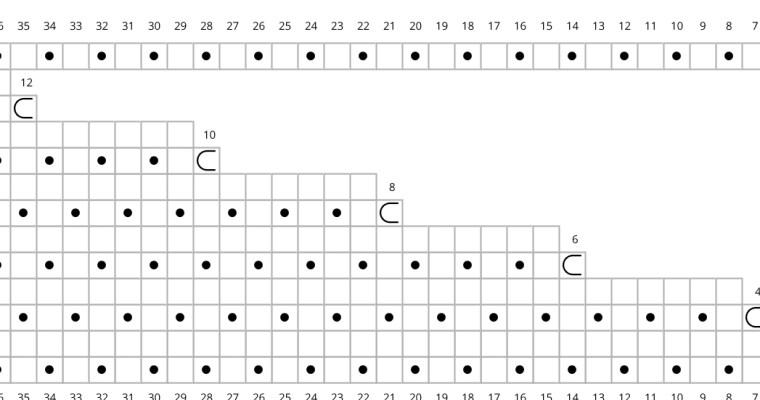 Diagrammer – charts
