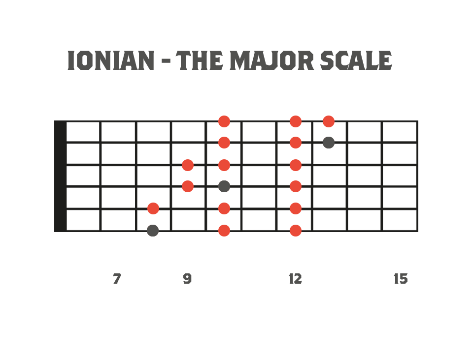Fretboard diagram showing the 3nps shape for the Ionian mode or major scale