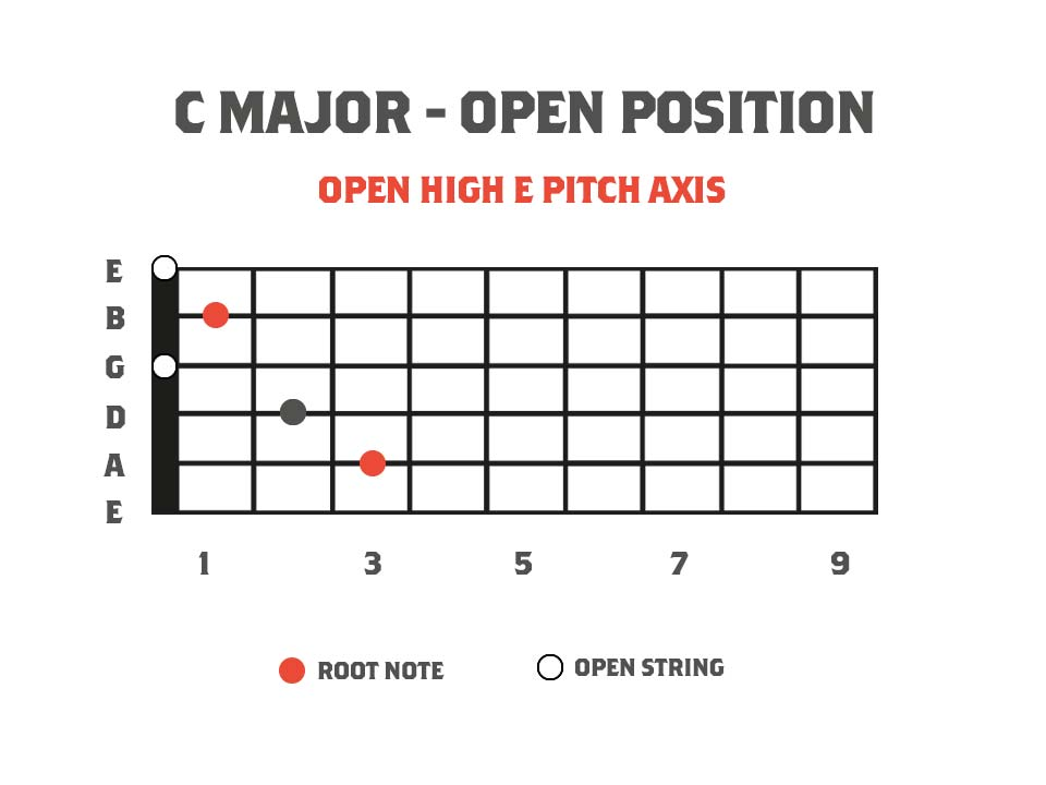Guitar fretboard chord diagram showing the chord C Major