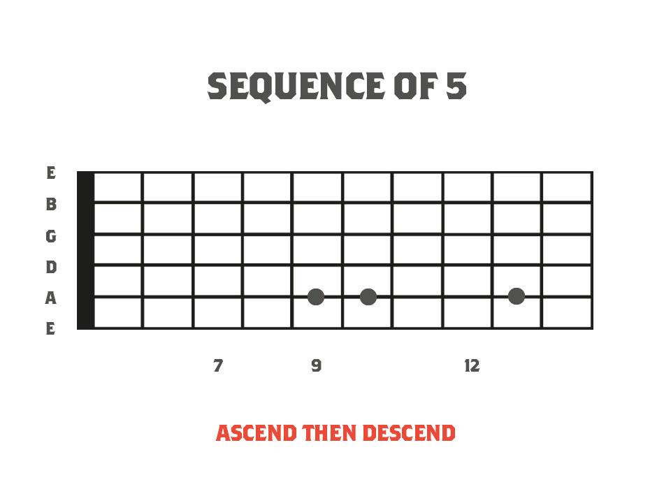 alternate picking fretboard diagram for a sequence of fives using three notes