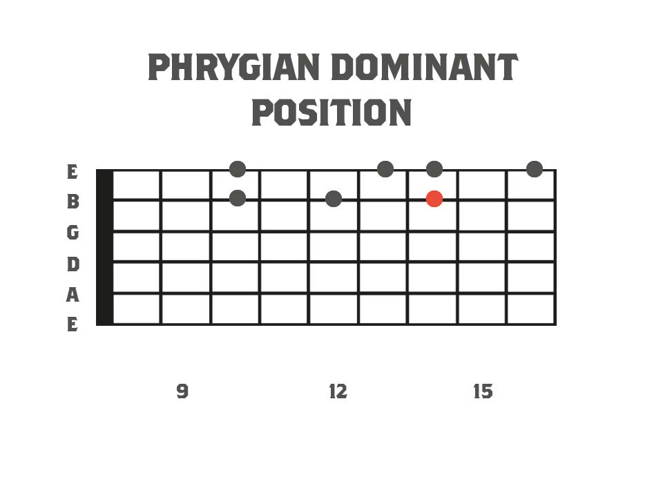 a fretboard diagram showing the notes and fretboard positions of a harmonic minor picking lick
