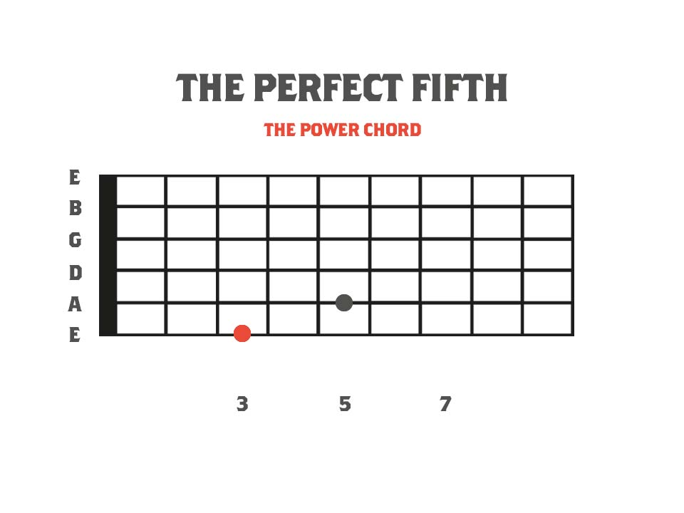 Fretboard diagram showing a perfect fifth interval