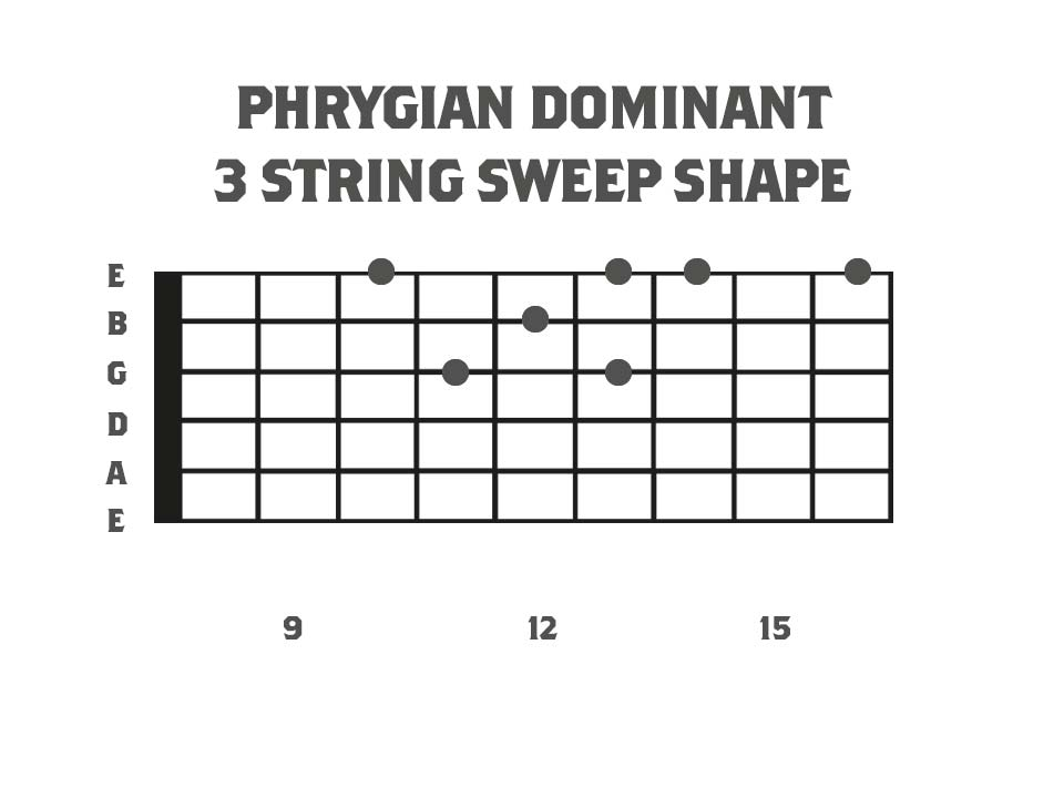 A fretboard diagram showing a 3 string arpeggio based around the phrygian dominant scale