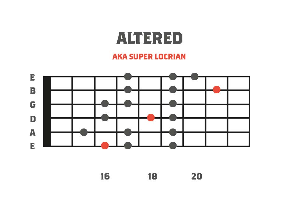 Melodic Minor Modes - Altered Scale 3nps Shape Fretboard Diagram