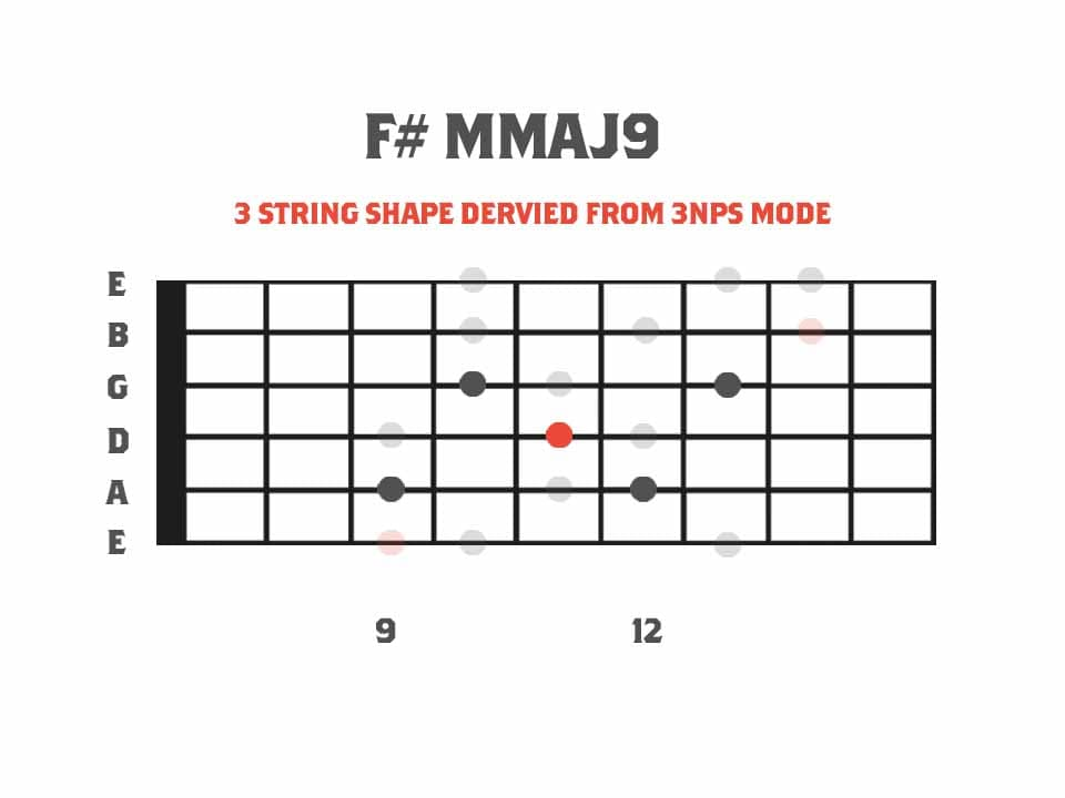F# Minor Major9th Arpeggio Fretboard Diagram