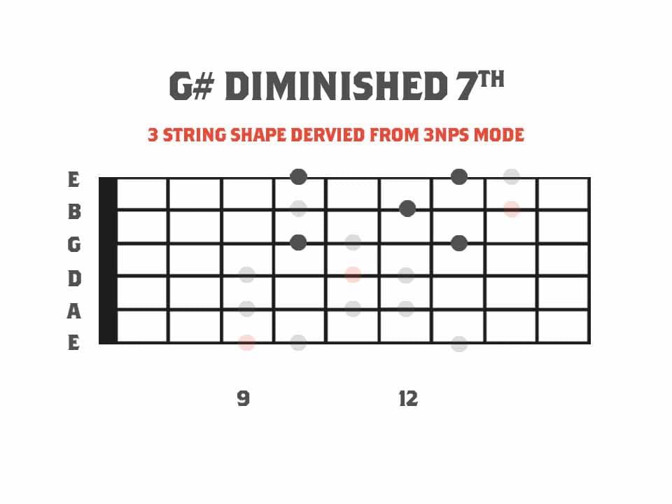 G# Diminshed 7th Arpeggio Fretboard Diagram