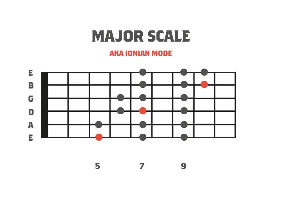 Fretboard diagram showing the 3pns shape of the major scale