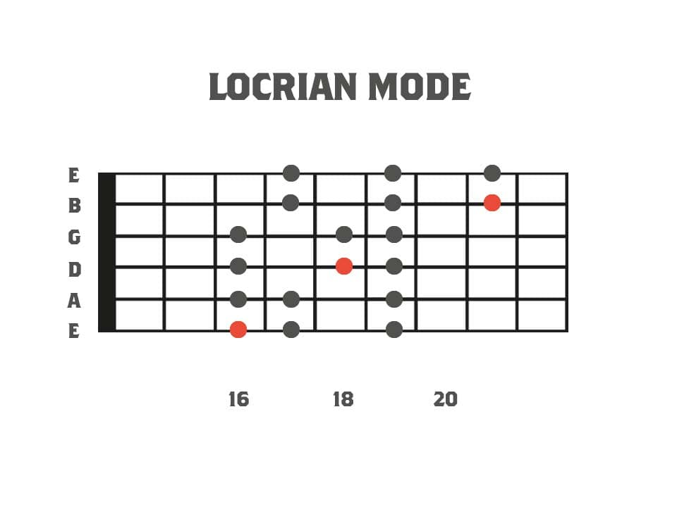 Fretboard diagram showing the 3pns shape of the locrian mode