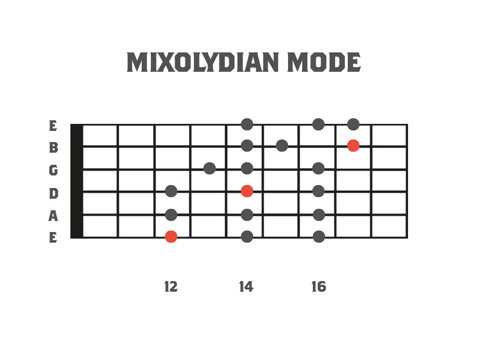Fretboard diagram showing a three note per string mixolydian dominant mode
