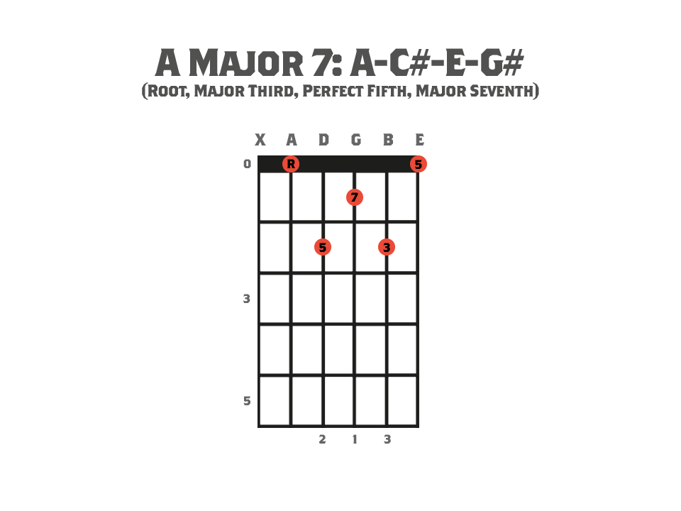 Seventh Chords - Guitar chord diagram showing an A Major Seventh Chord and it's notes.