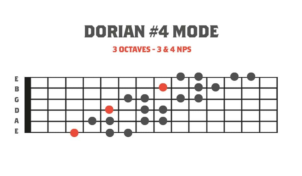 3 Octave Harmonic Minor Modes -  Fretboard diagram showing Dorian #4 mode in 3 octaves