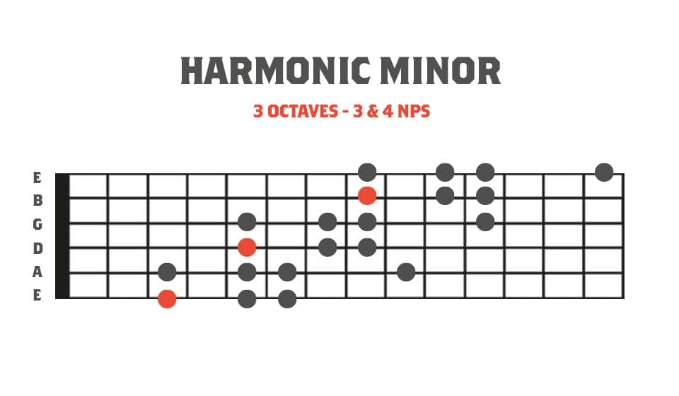3 Octave Harmonic Minor Modes - Fretboard diagram showing Harmonic minor in 3 octaves