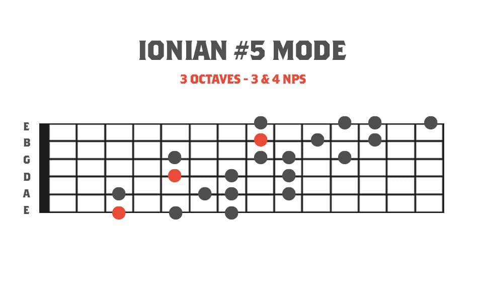 Fretboard diagram showing Ionian #5 mode in 3 octaves