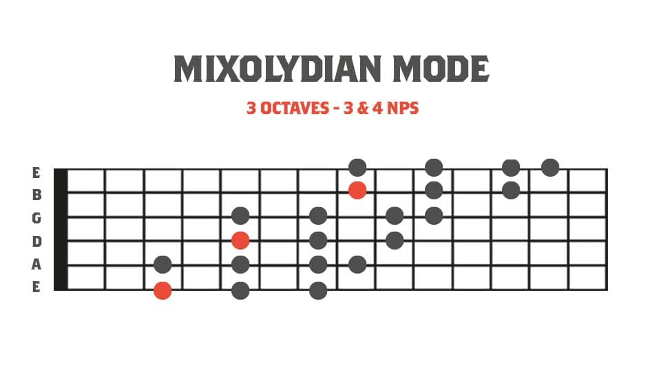 Fretboard diagram showing a 3 octave mixolydian mode