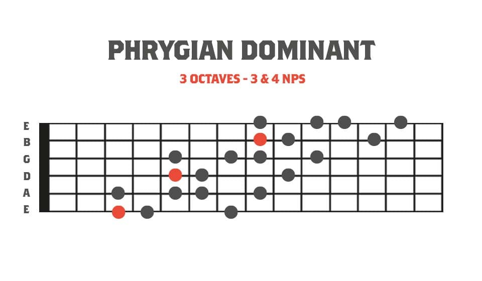 3 Octave Harmonic Minor Modes -  Fretboard diagram showing Phrygian Dominant mode in 3 octaves