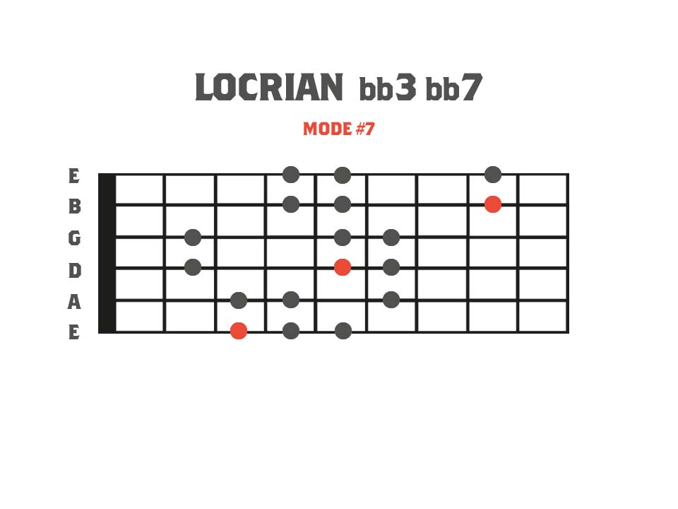 Fretboard diagram showing a 3nps finger pattern for the locrian bb3 bb7 mode. This is mode 7 of the Gypsy Major scale