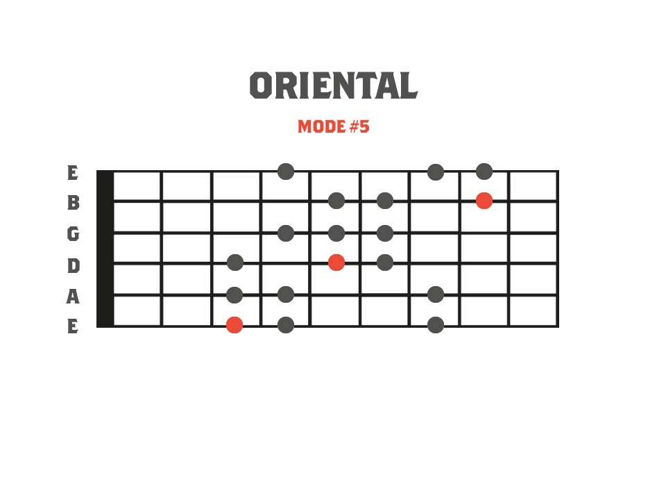 Fretboard diagram showing a 3nps finger pattern for the oriental minor mode. This is mode 5 of the Gypsy Major scale
