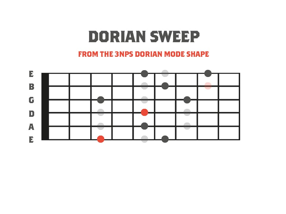 Fretboard diagram showing an advanced sweep picking idea using the dorian mode