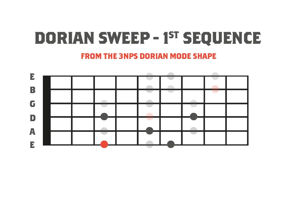A Fretboard diagram showing some advanced sweep picking ideas using the dorian mode