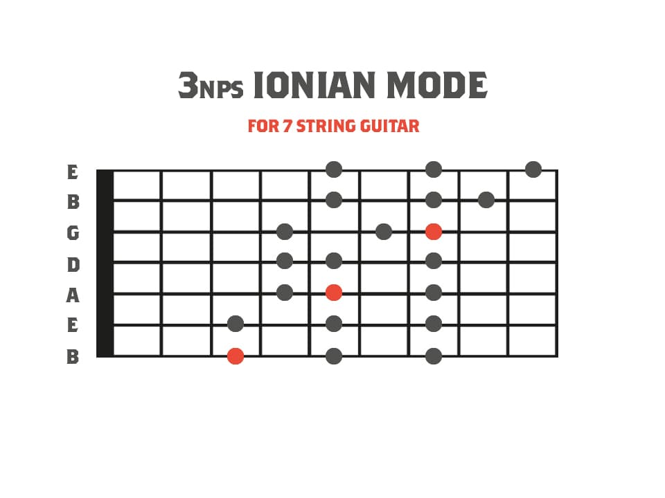3nps Ionian Mode Diagram  for 7 String Guitar