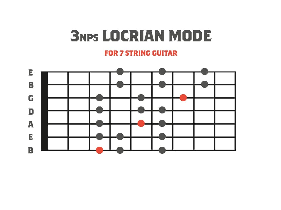3nps Locrian Mode Diagram for 7 String Guitar
