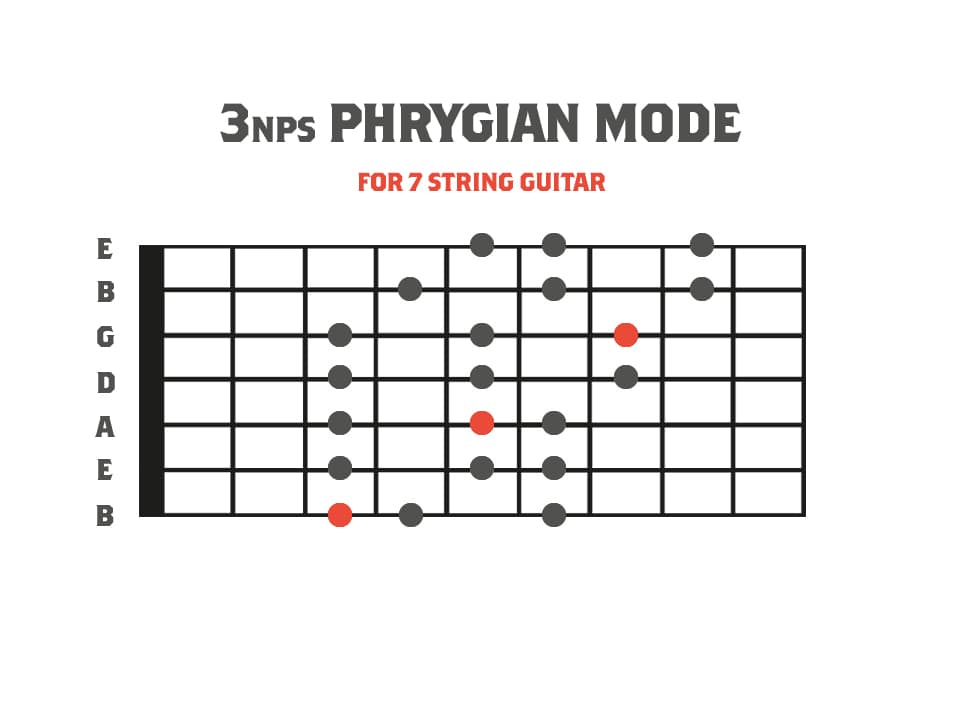 3nps Phrygian Mode Diagram for 7 String Guitar