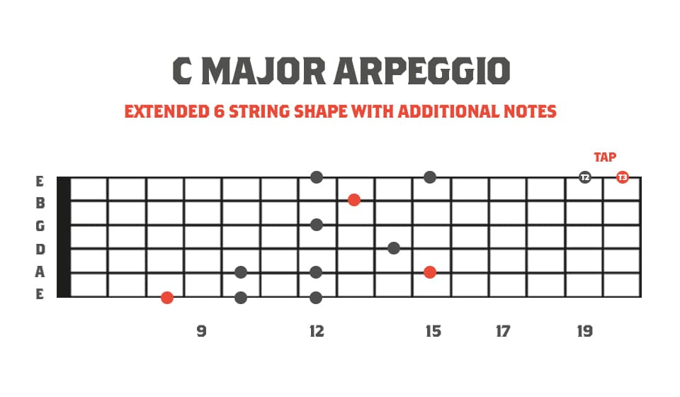 Fretboard diagram showing an exended sweep picking arpeggio with t2 t3 tapping