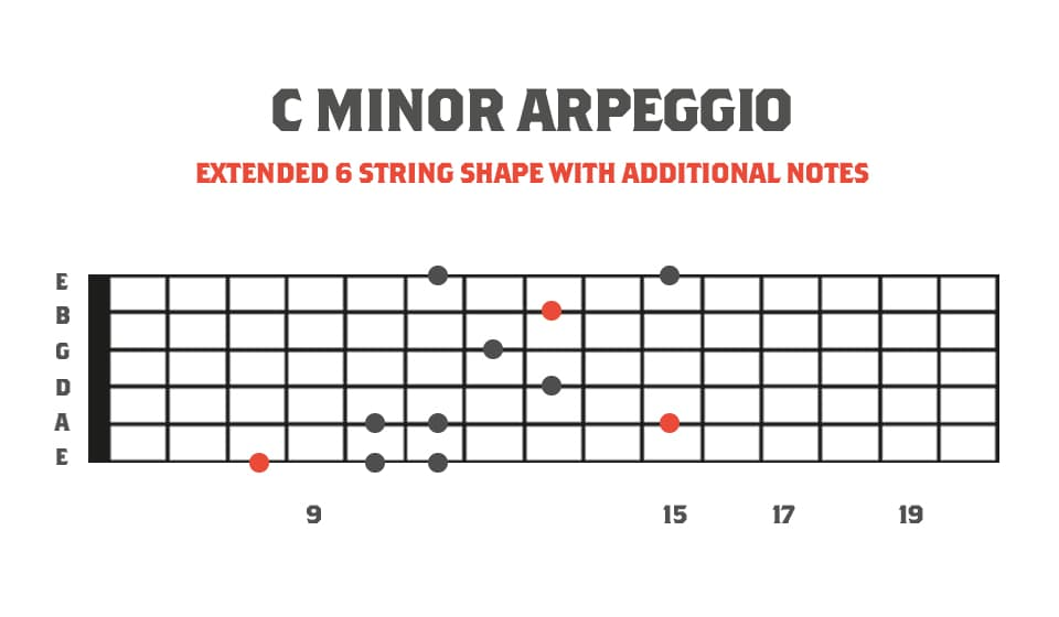 Fretboard Diagram showing Extended 6 String Minor Sweep Picking Arpeggio