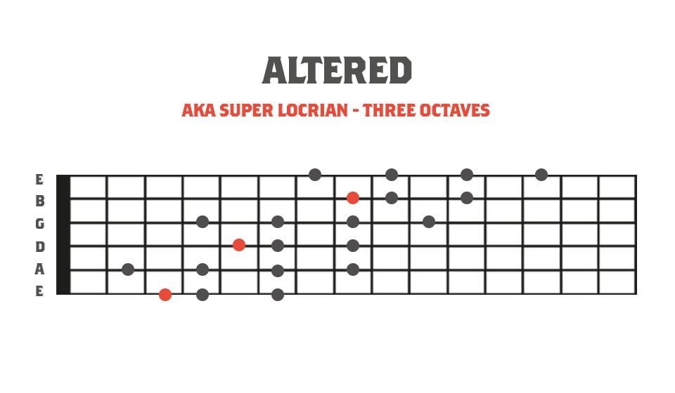 Fretboard Diagram showing the altered mode in 3 octaves