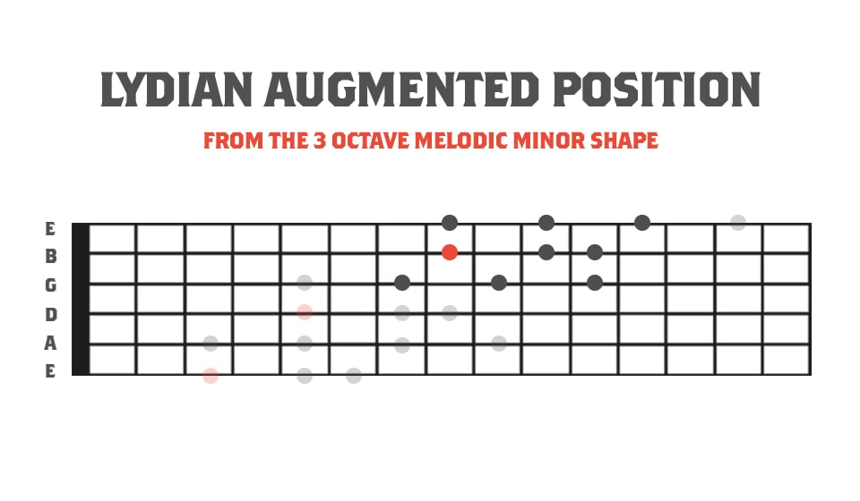 Lydian Augmented Position In Relation to the 3 Octave Melodic Minor Scale