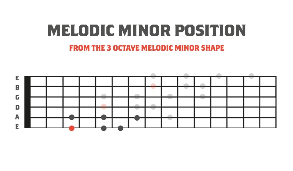 Melodic Minor 3nps Position In Relation to the 3 Octave Melodic Minor Scale