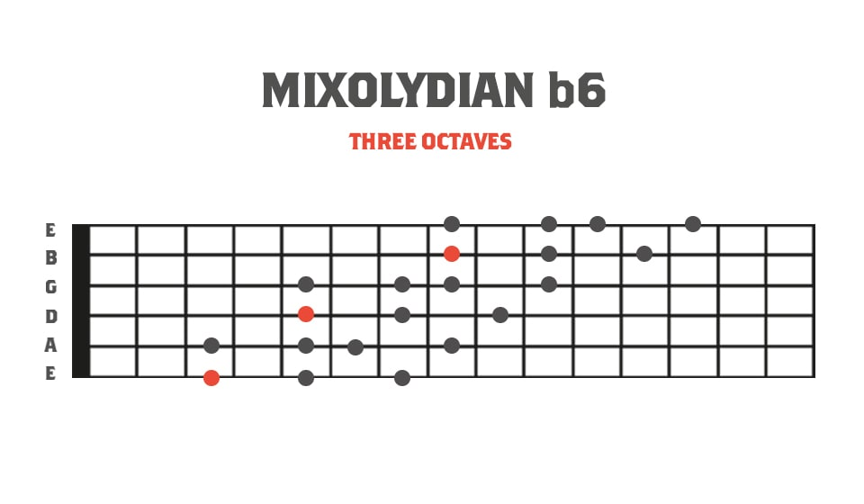 Fretboard Diagram showing the mixolydian b6 mode of melodic minor in 3 octaves