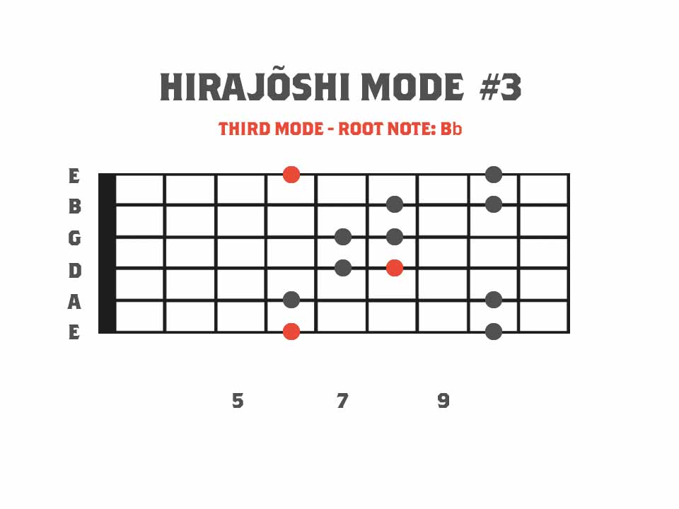 Third Mode of The G Hirajoshi Scale