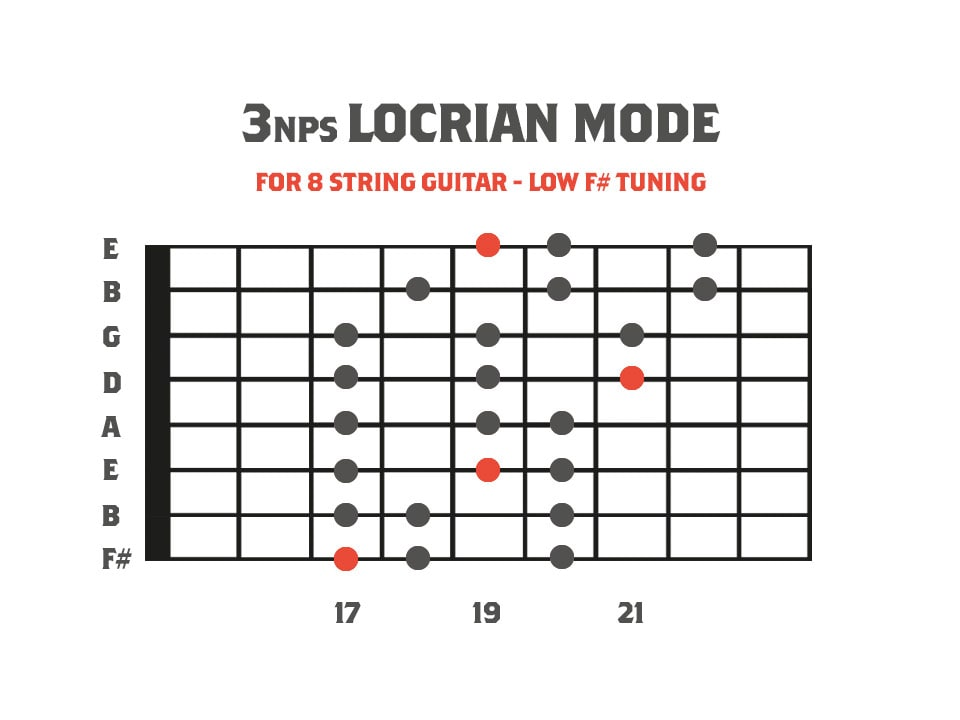 fretboard diagram showing the locrian mode for 8 string guitar
