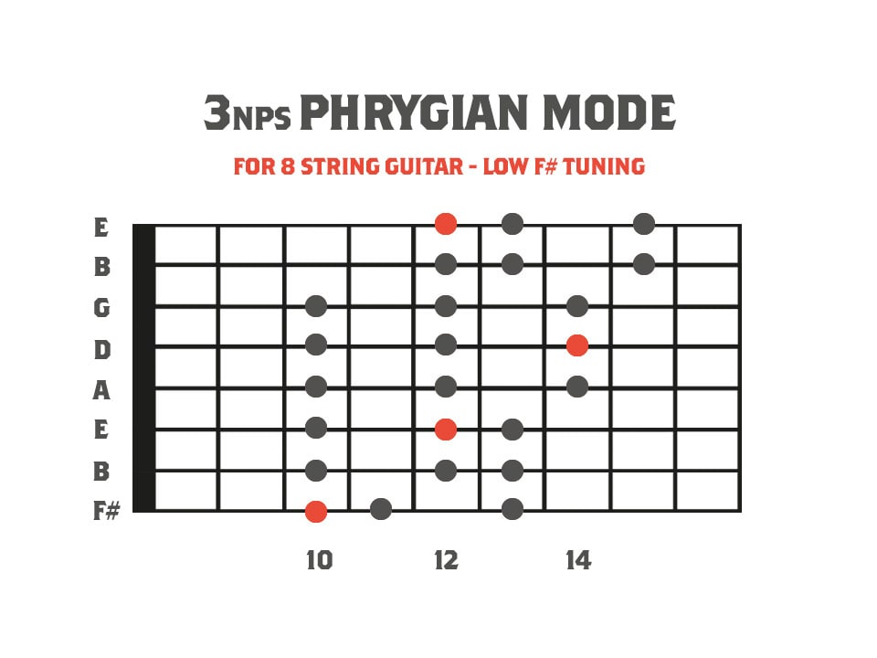 fretboard diagram showing the phrygian mode for 8 string guitar