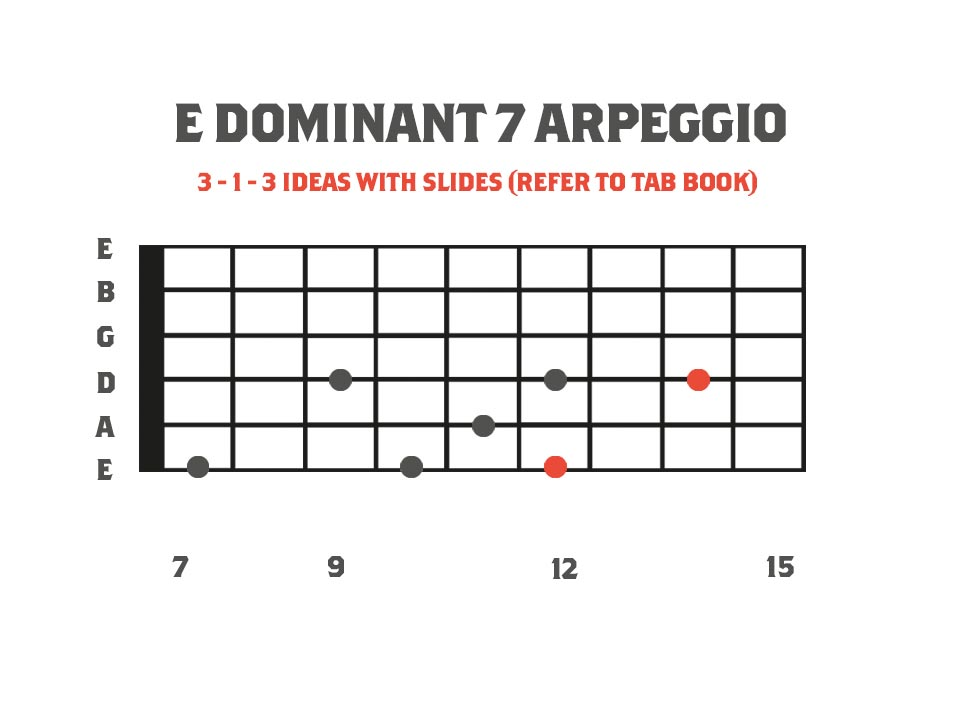 Dominant Sweep Picking Arpeggios: Extended E Dominant 11 Arpeggio for guitar