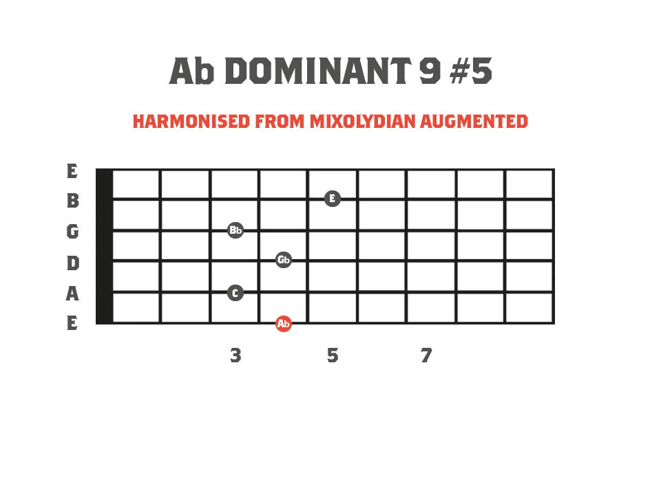 Dominant 9#5 Chord Diagram - Derived from the Neapolitan Minor Scale