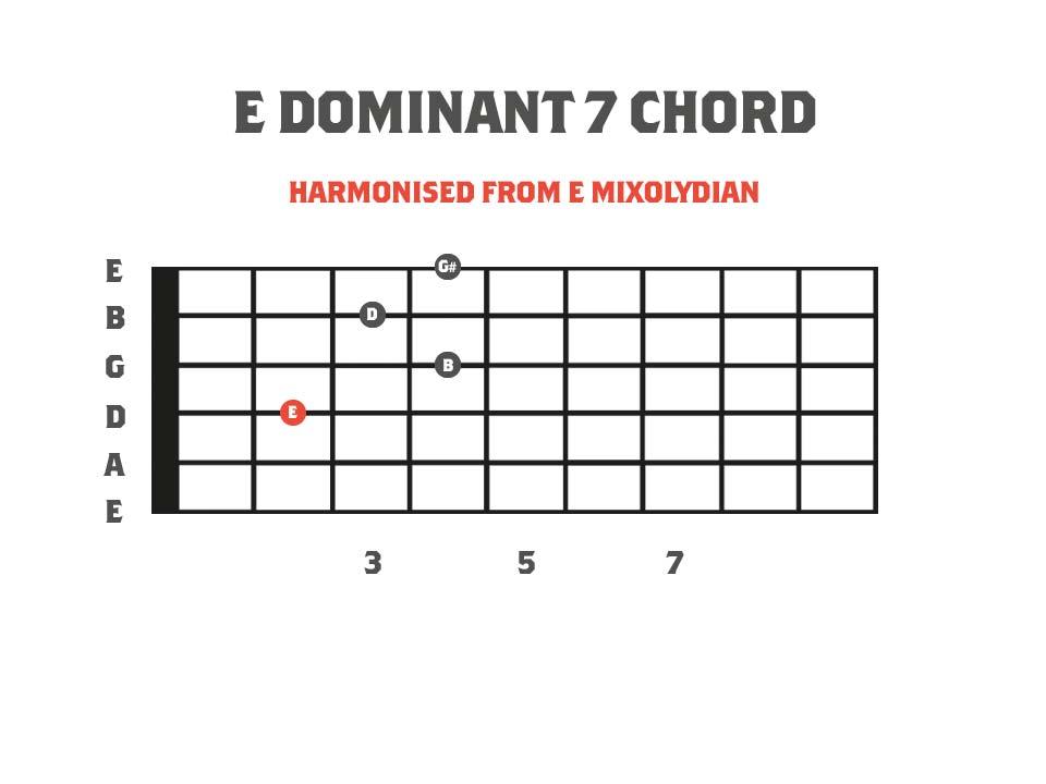 an E dominant 7 chord diagram for guitar