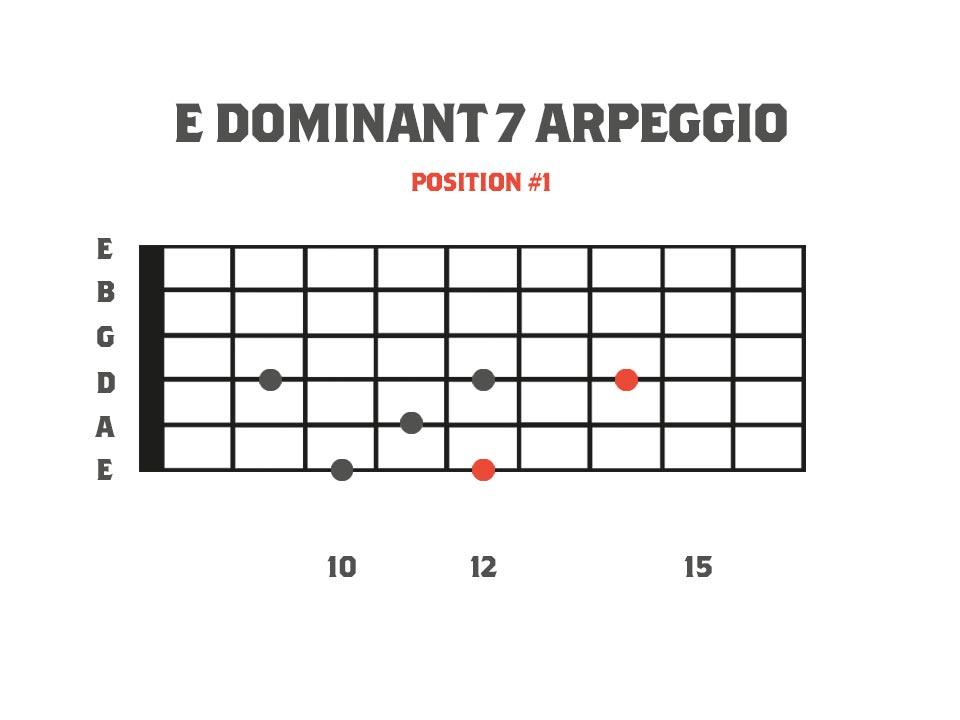 Dominant Sweep Picking Arpeggios E Dominant 7 Arpeggio for guitar